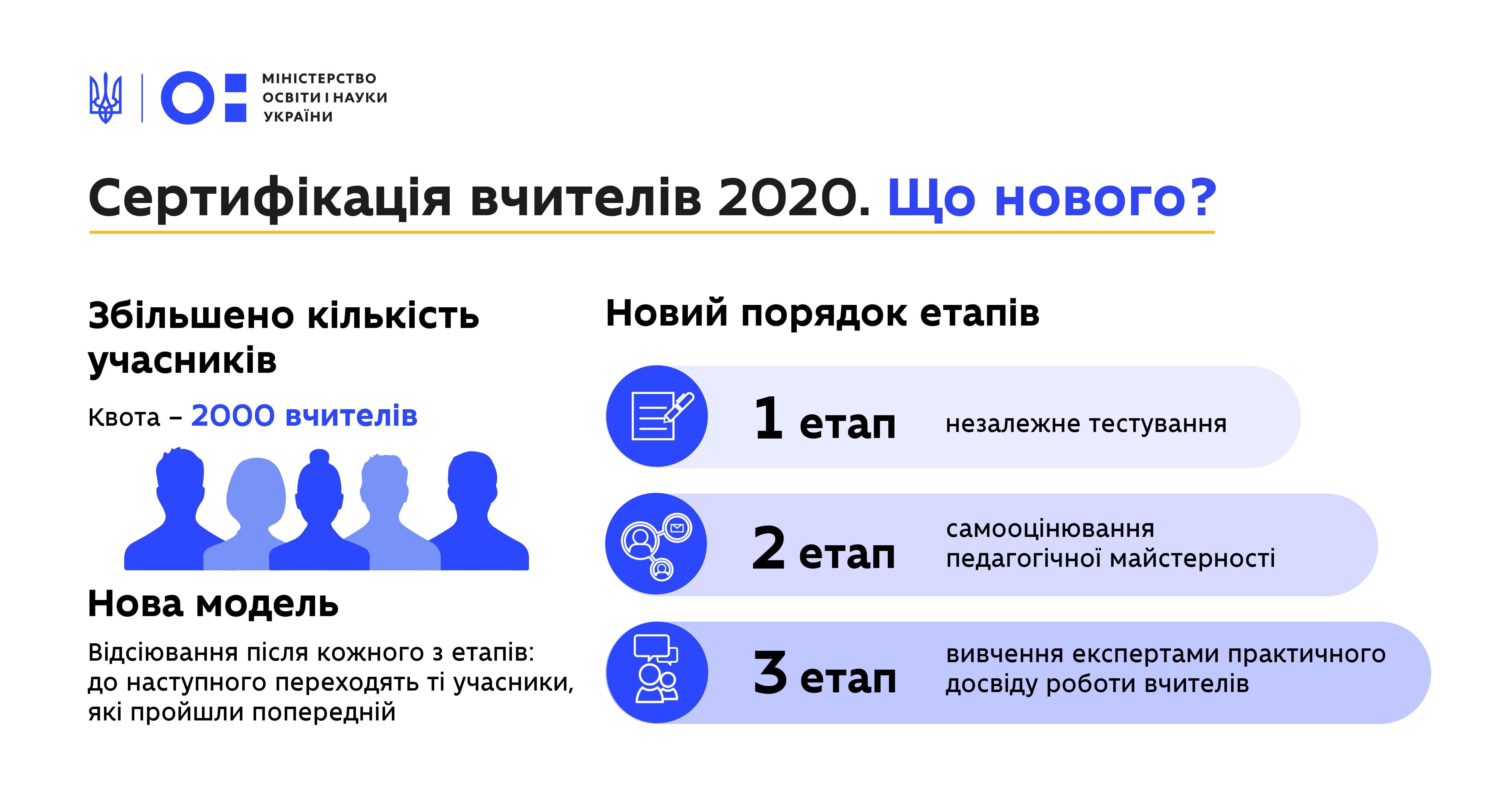 reestratsiya-na-sertifikatsiyu-vchiteliv-2020-roku-startue-15-sichnya-mukh1